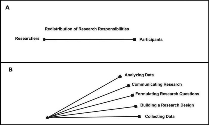 Redistribution of work in collaborative/participatory research.