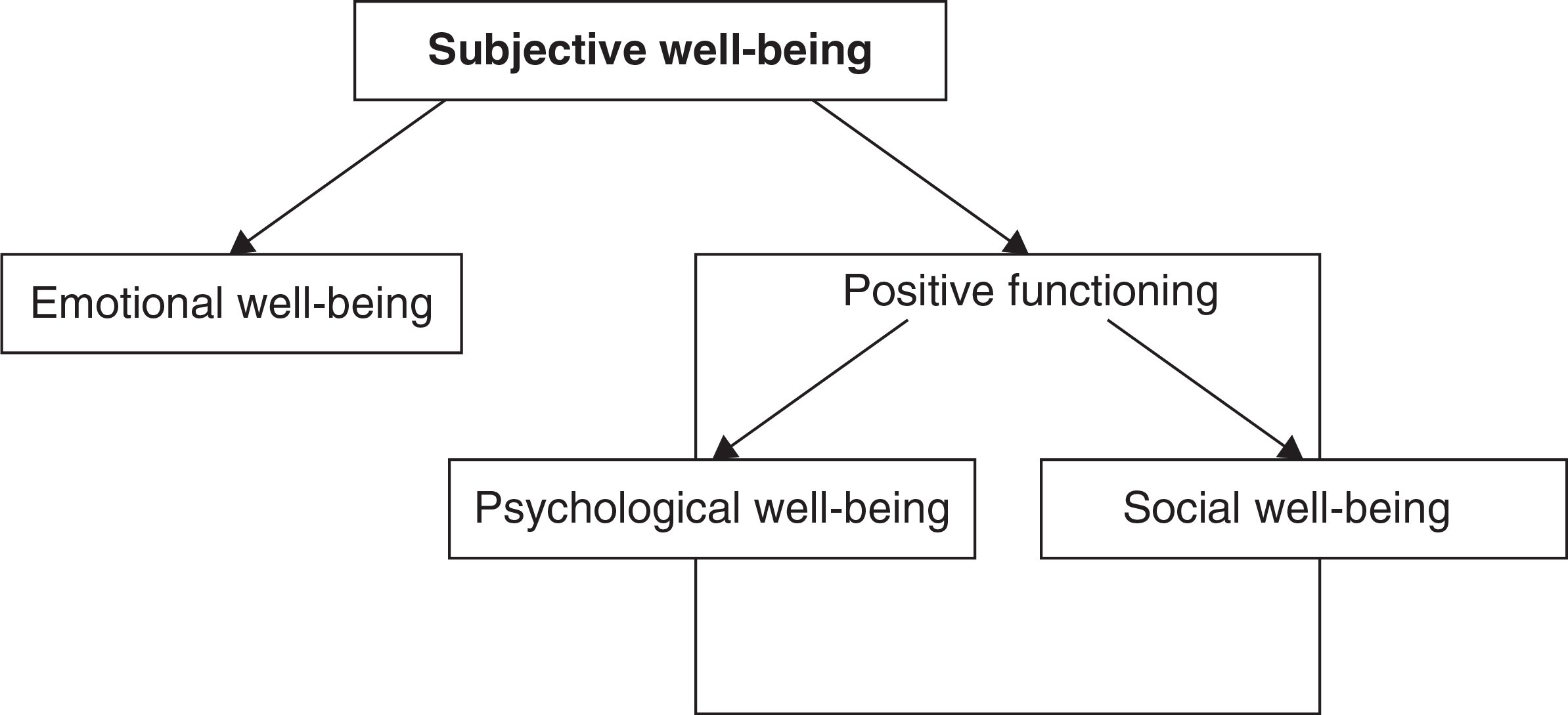Overview of Subjective Well-Being.
