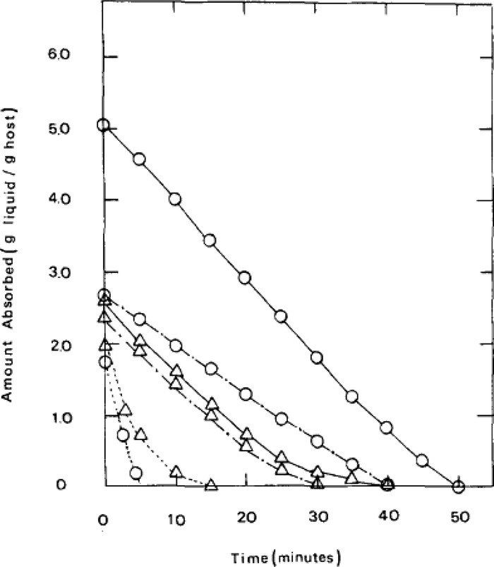 Amount of liquid against time during drying in air at ambient temperature. Δ and ○ refer to acetonitrile and toluene, respectively. -----, —.— and — denote cotton fiber, non-woven PP and crosslinked PS, respectively.