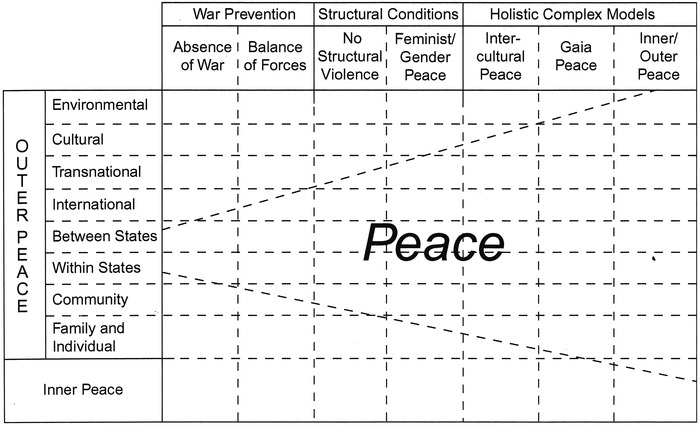 Seven concepts in the evolution of peace thinking, leading to a holistic, integrative view of peace