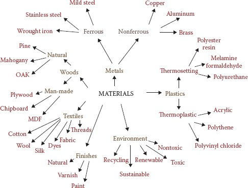 Materials for marine applications.