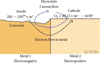 Electron flow during the corrosion process.