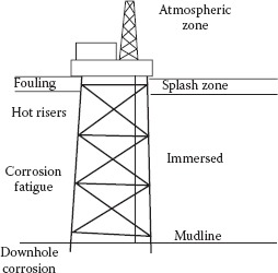 Offshore jacket platform with various corrosion zones.