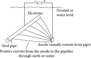 Impressed current method of cathodic protection.