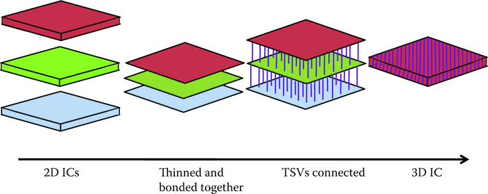 A detailed step­by­step view showing that a 3D IC is made from 2D ICs that are reduced in thickness, bonded together, and finally connected via Cu­based TSVs.