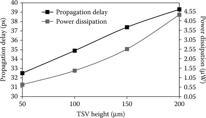 Propagation delay and power dissipation of Cu­based TSVs for varying heights.