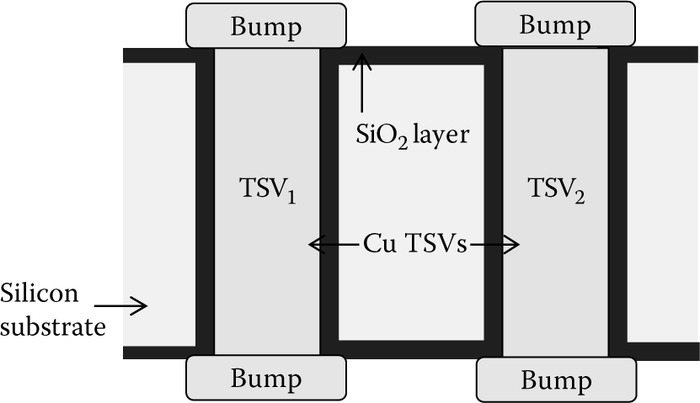 Physical configuration of a pair of Cu­based TSVs.