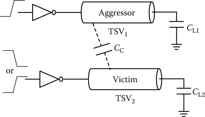 Schematic view of capacitively coupled TSV lines.