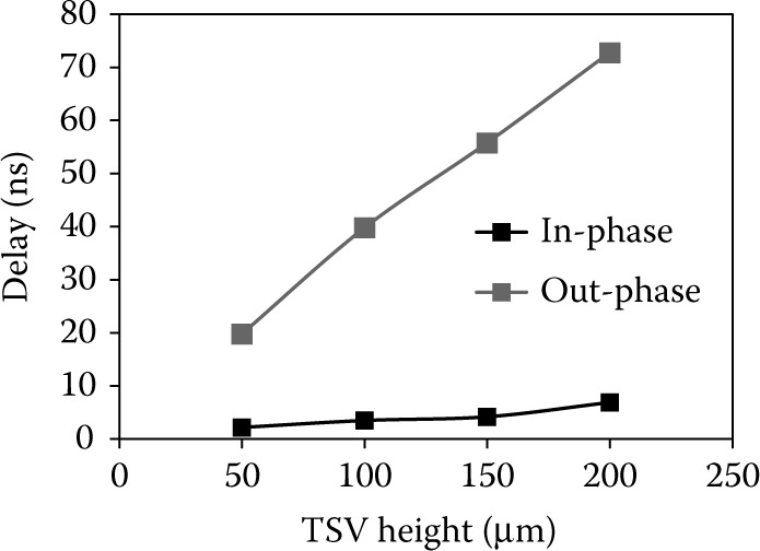 Comparison of crosstalk­induced dynamic in­phase and out­phase propagation delay between coupled TSVs.