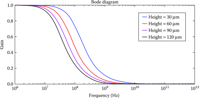 Frequency response of Cu­based TSVs for different TSV heights.