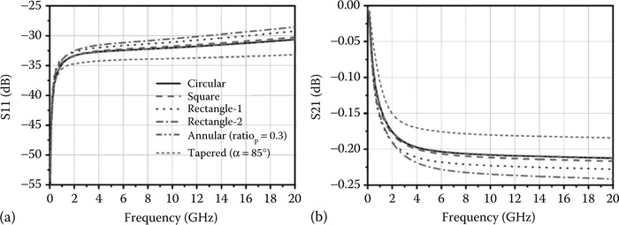 Impact of TSV shapes on electrical performance (a) S11 and (b) S21. (From Xu, Z. and Lu, J.­Q.,