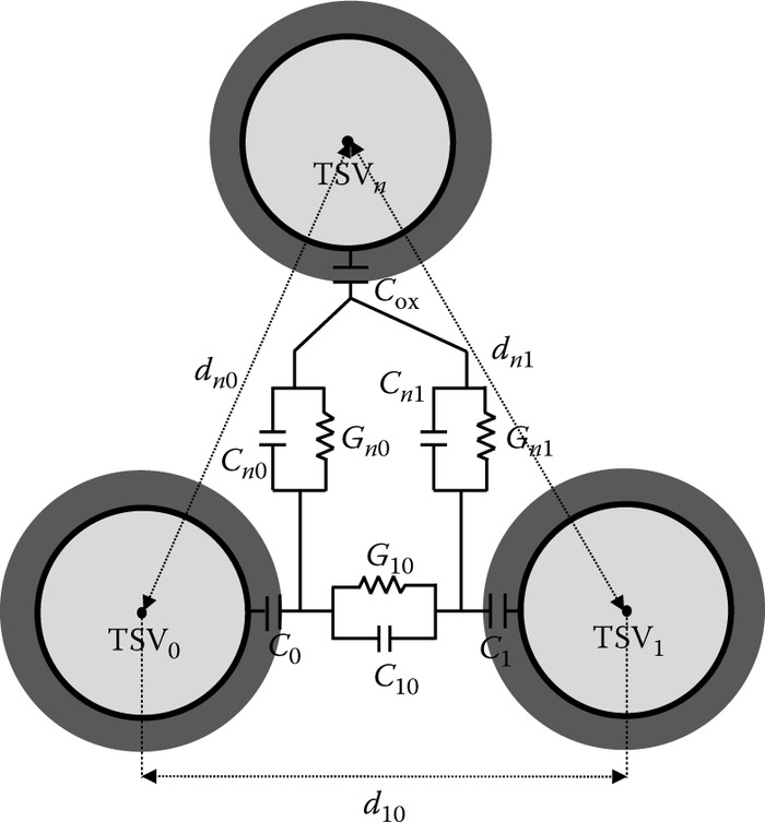 Conductance and capacitance modeling of coupled multiple TSVs.