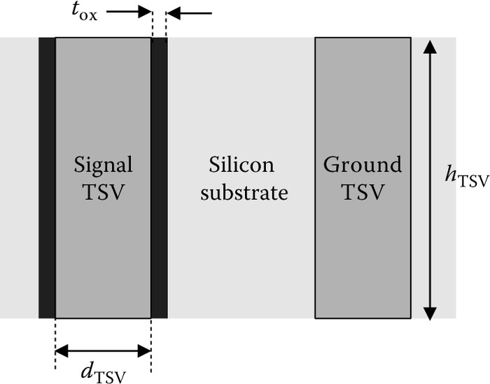 Cross­sectional view of MIS signal TSV and MES ground TSV.