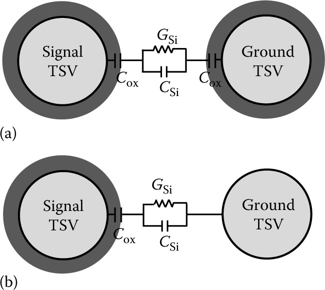 Top view of (a) conventional MIS structure and (b) modified structure with MIS signal TSV and MES ground TVS.