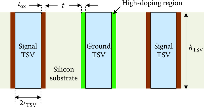 Signal–ground–signal TSV structure with doping region around the ground TSV.