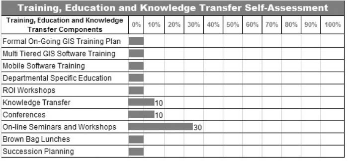 Training, education, and knowledge transfer self-assessment.