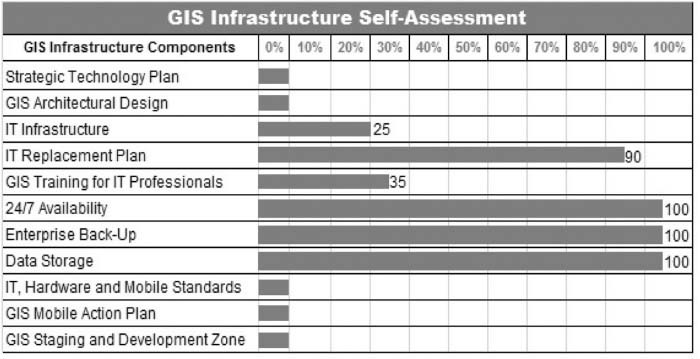 GIS infrastructure self-assessment.