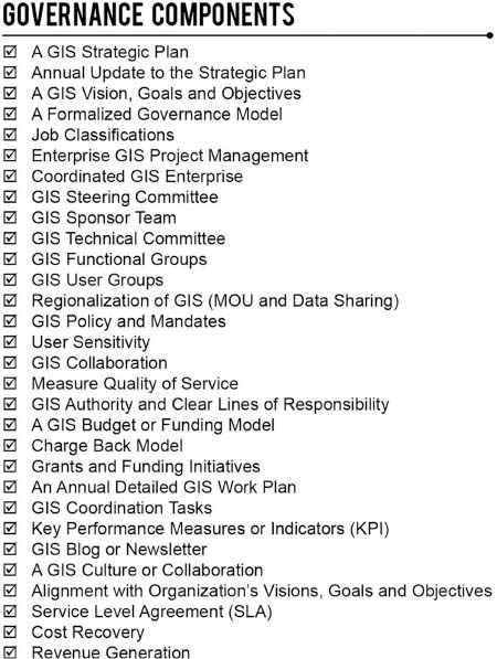Governance components.