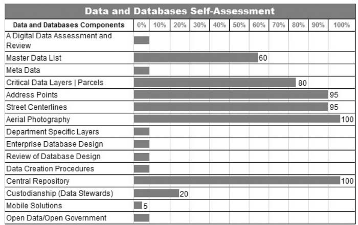 Data and database self-assessment.