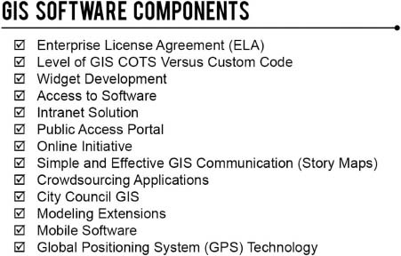 GIS software components.