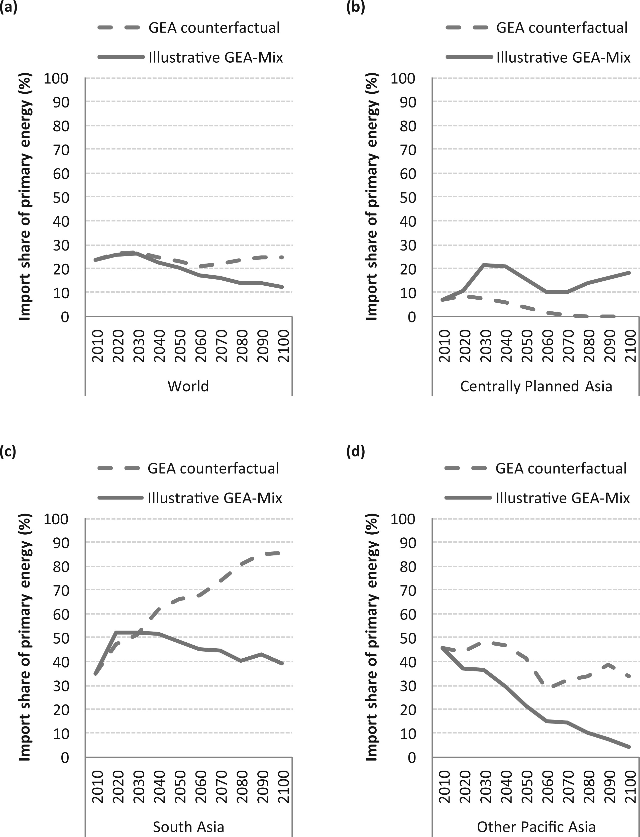 The import share of primary energy supply in the world (a) Centrally Planned Asia (b) South Asia (c) and Other Pacific Asia (d) in the GEA counterfactual and illustrative GEA-Mix pathways