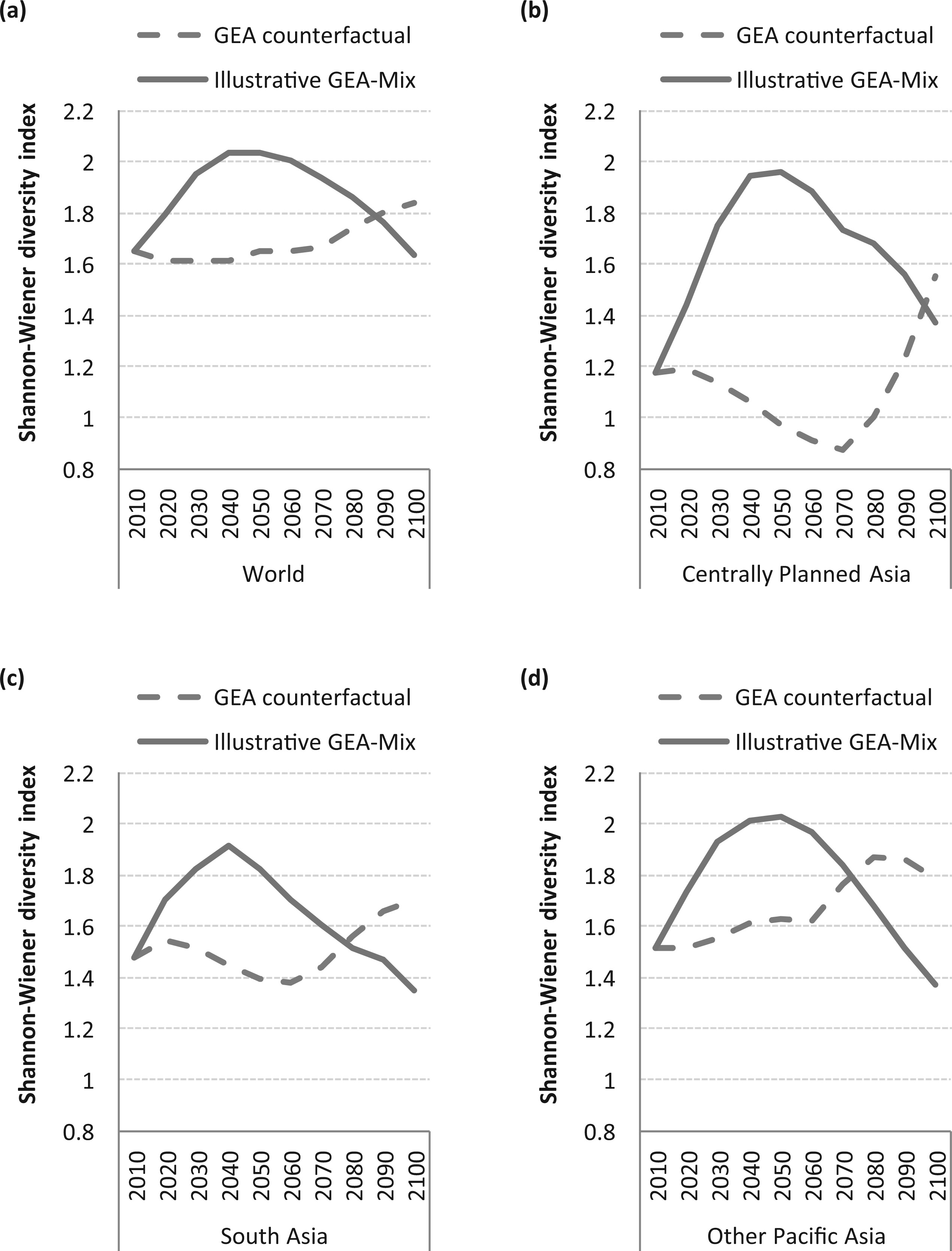 The Shannon-Wiener diversity index in the world (a) Centrally Planned Asia (b) South Asia (c) and Other Pacific Asia (d) in the GEA counterfactual and illustrative GEA-Mix pathways