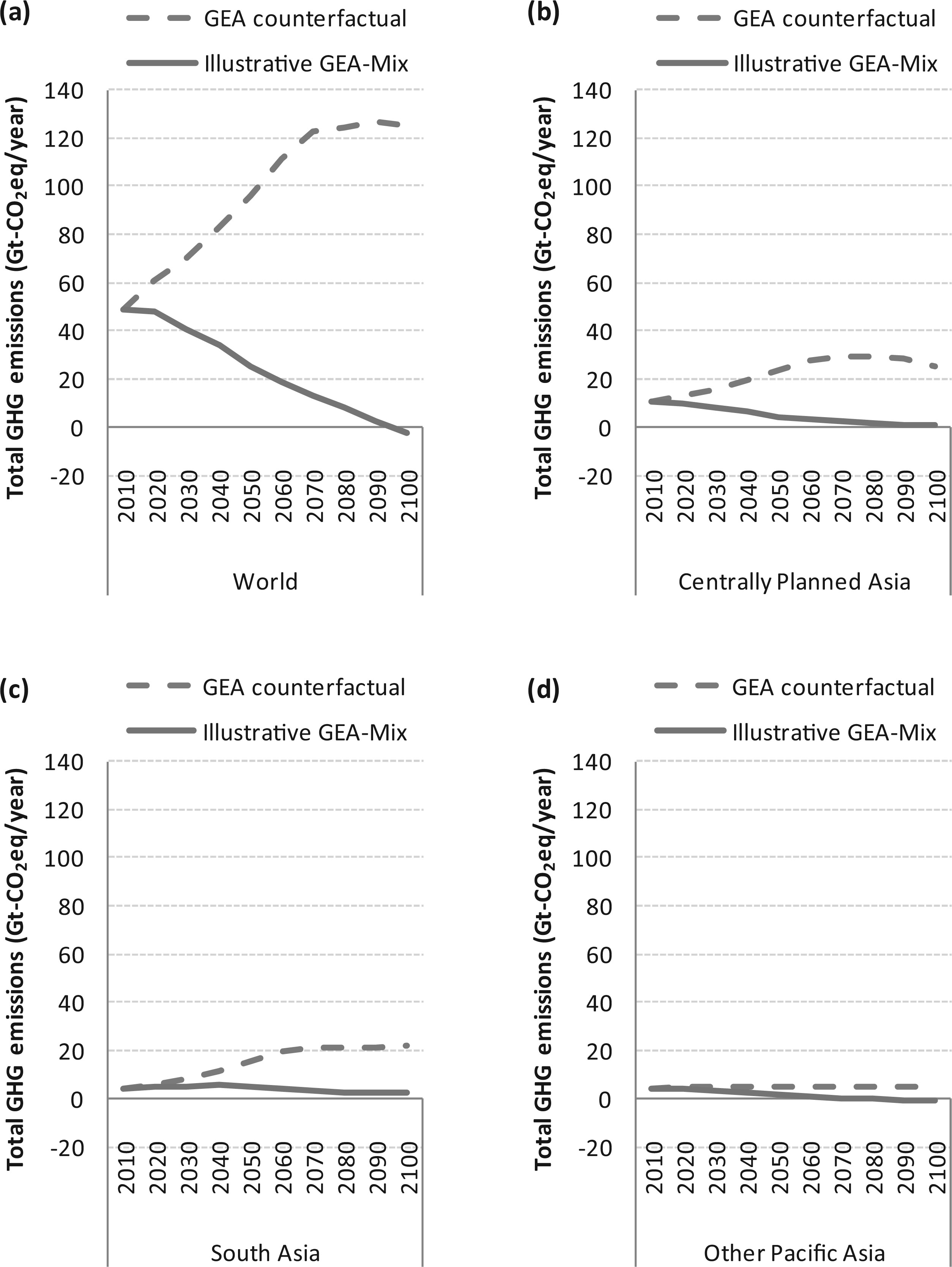 Total GHG emissions in the world (a) Centrally Planned Asia (b) South Asia (c) and Other Pacific Asia (d) in the GEA counterfactual and illustrative GEA-Mix pathways