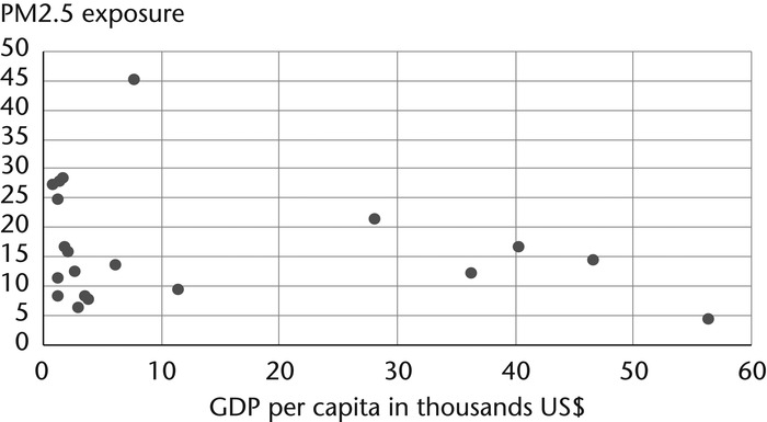 Annual mean PM2.5 Exposure and GDP per capita in Asian countries/regions, 2000–2014