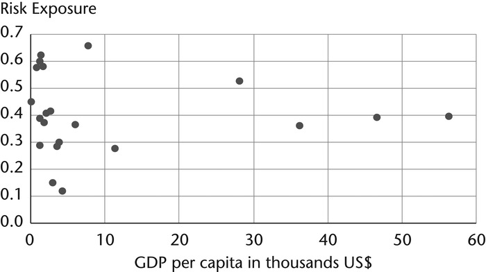 Annual mean PM2.5 Health Risk Exposure and GDP per capita in Asian countries/regions, 1990–2013