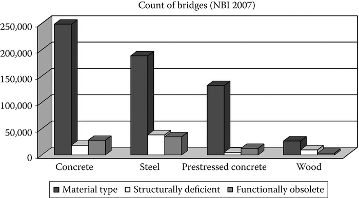 Count of bridges by construction material. (From FHWA, National Bridge Inventory, NBI, Federal Highway Administration, Washington, DC,