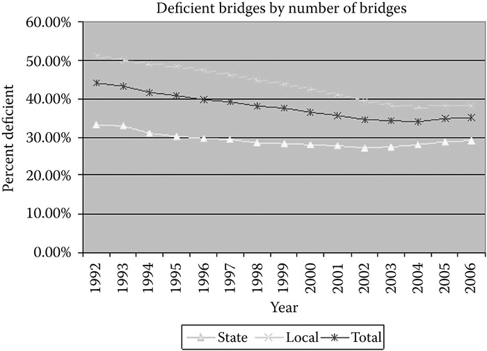 Percent of deficient bridges. (Courtesy of New York State Department of Transportation,
