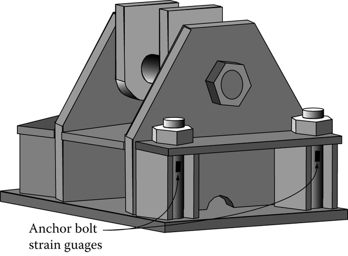 Anchor bolt strain gauge locations. (Reprinted from ASNT Publication.)