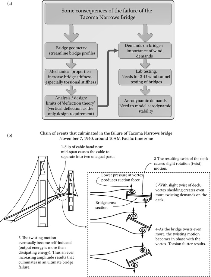Sequence of bridge collapse (a) interrelationship between geometry and increased wind demands and (b) wind flutter.