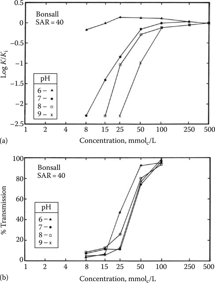 (a) Relative hydraulic conductivity and (b) optical transmission of Bonsall soil as related to electrolyte concentration and pH. The saturated hydraulic conductivity was recorded from step-wise reductions in solution concentration at constant SAR. (After Suarez, D.L. et al.,