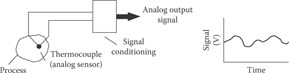 Thermocouple provides an analog signal for processing.