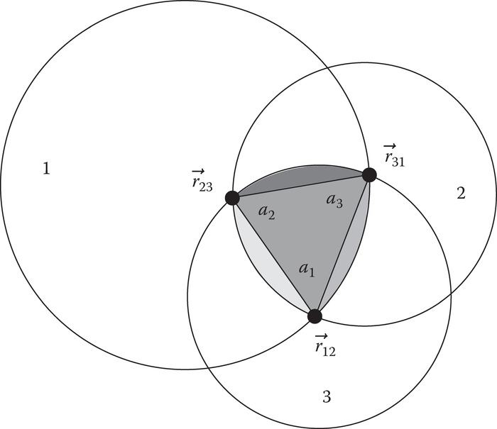 The area of intersection of three dimer lobes, 1, 2, and 3, can be decomposed into a triangle (dark gray) and three circular segments (light gray). (The area of intersection between two and four dimer lobes can be decomposed into a triangle and two and four circular segments, respectively.) The locations of the lobe intersection points are