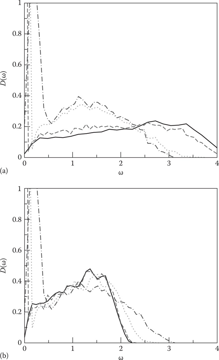 The vibrational density of states D(ω) (in the harmonic approximation) for static packings of