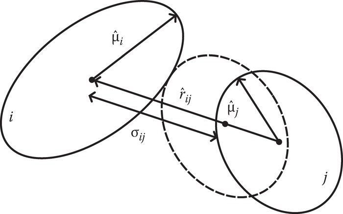 Definition of the contact distance σ¿j for ellipsoidal particles