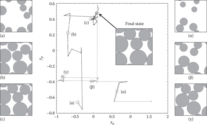 Two-dimensional projection of the paths in configuration space for the LS (circles) and MD (squares) packing-generation methods with two different initial conditions for 2D bidisperse systems with
