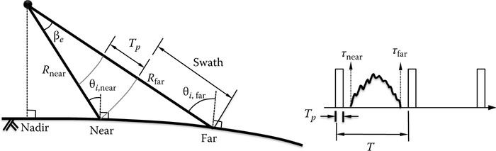 Observation geometry defined by pulse and antenna beamwidth.