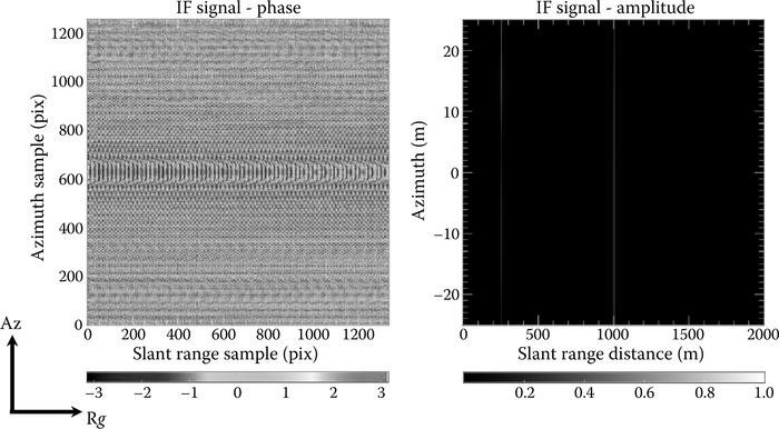 Phase and amplitude of the IF signal after Fourier transform on the range using the parameters in