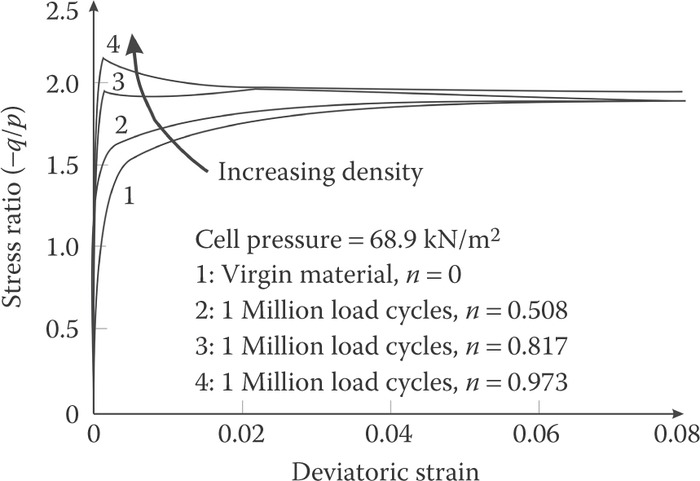 Influence of cyclic loading on ballast densification and performance (
