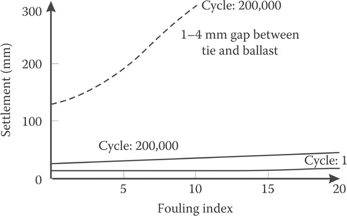 Ballast box evaluation of ballast fouling. (Adapted from Selig, E.T. and Waters, J.M.,