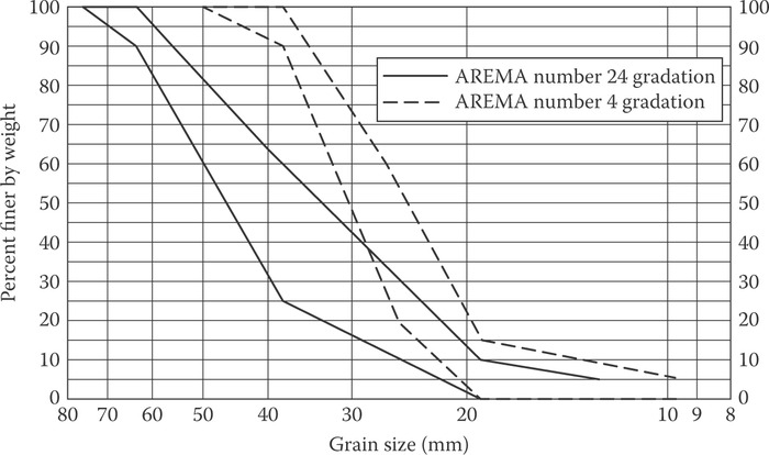 AREMA #24 and #4 ballast gradation particle size ranges.