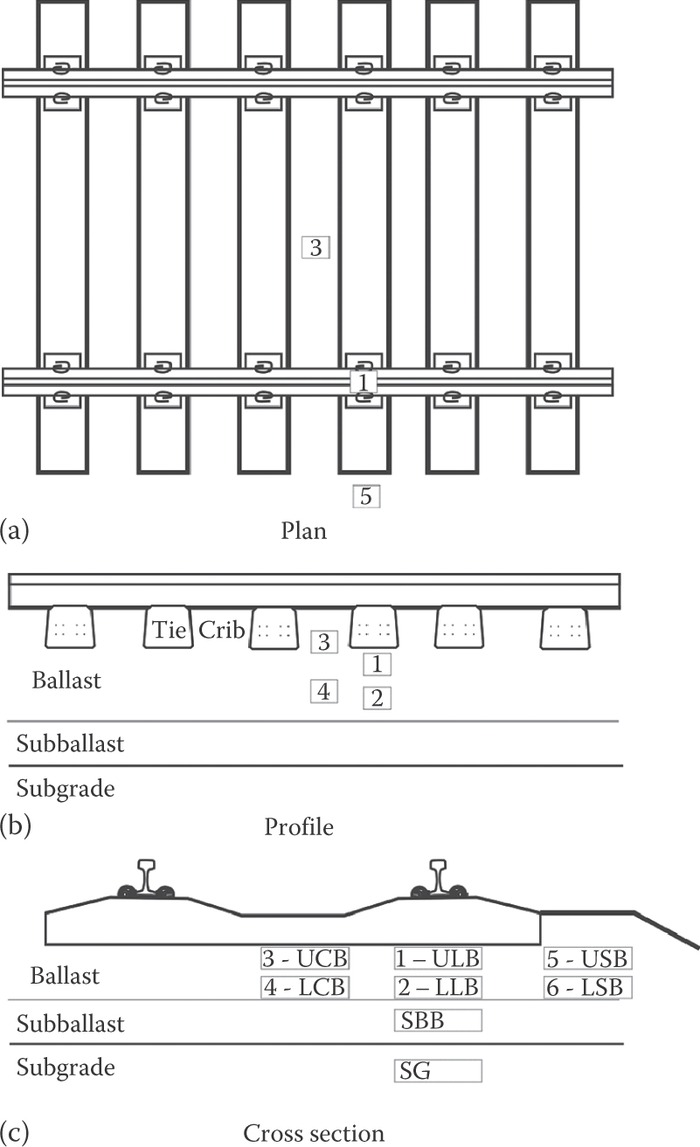 (a–c) Ballast sampling location recommendations.