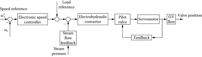 Generic electrohydraulic governing system.