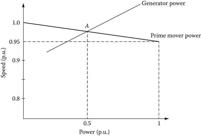 The reference speed (frequency)/power curve.