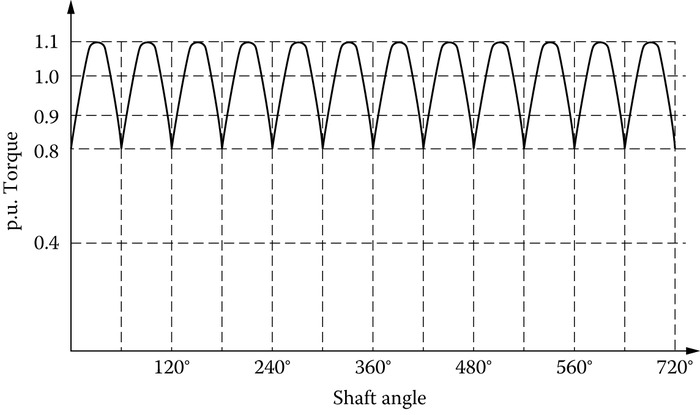 p.u. Torque versus shaft angle in a 12-cylinder ICE (internal combustion angle).