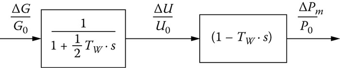 The linear ideal model of hydraulic turbines in p.u.