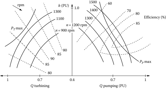 Typical characteristics pumping of radial–axial turbine + pumps.
